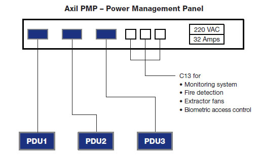 Axil PMP Diagram